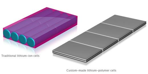 Lítium-polimer